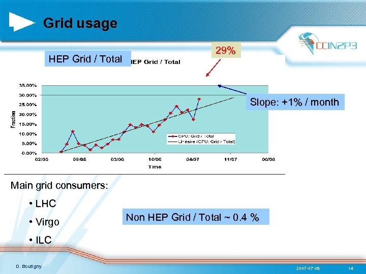 Grid usage HEP Grid / Total 29% Slope: +1% / month Main grid consumers: