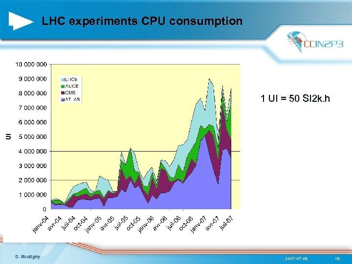LHC experiments CPU consumption 1 UI = 50 SI 2 k. h D. Boutigny