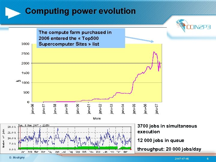 Computing power evolution The compute farm purchased in 2006 entered the « Top 500