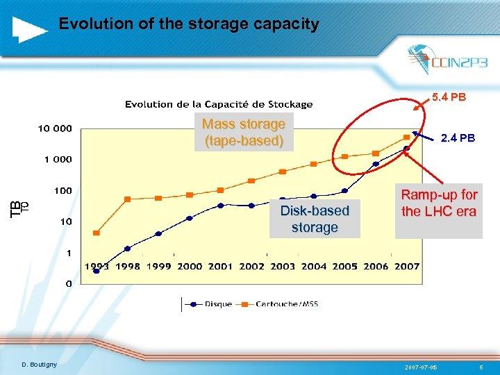 Evolution of the storage capacity 5. 4 PB TB Mass storage (tape-based) D. Boutigny