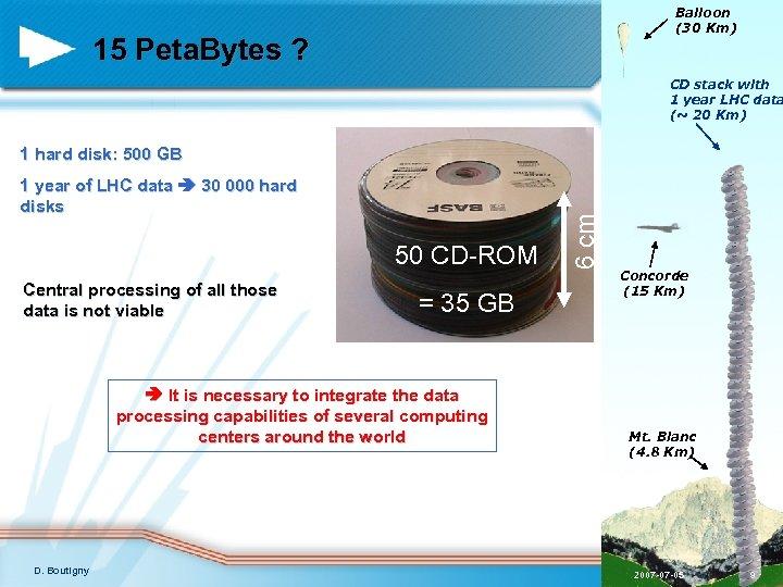Balloon (30 Km) 15 Peta. Bytes ? CD stack with 1 year LHC data
