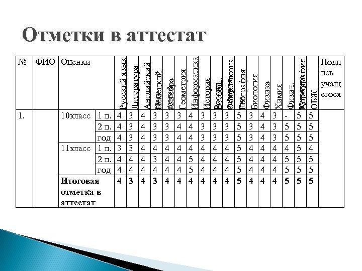 № ФИО Оценки Русский язык Литература Английский язык Немецкий язык а Алгебра Геометрия Информатика