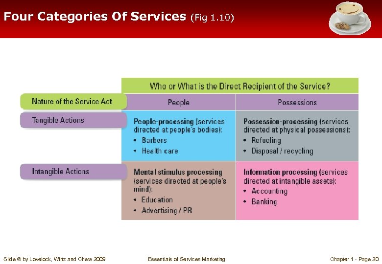 Four Categories Of Services Slide © by Lovelock, Wirtz and Chew 2009 (Fig 1.