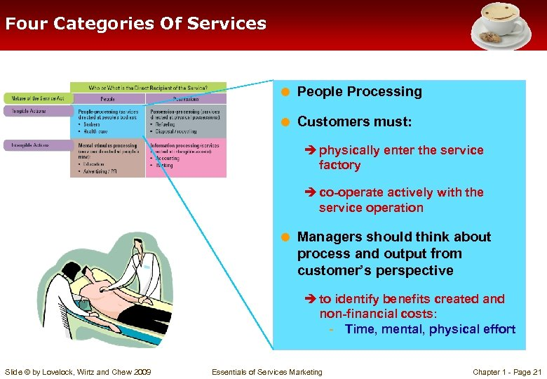 Four Categories Of Services = People Processing = Customers must: è physically enter the