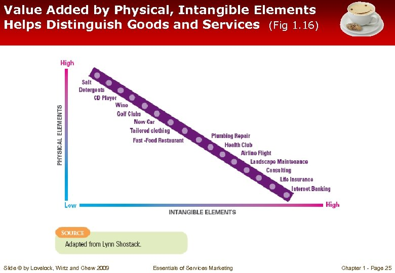 Value Added by Physical, Intangible Elements Helps Distinguish Goods and Services (Fig 1. 16)