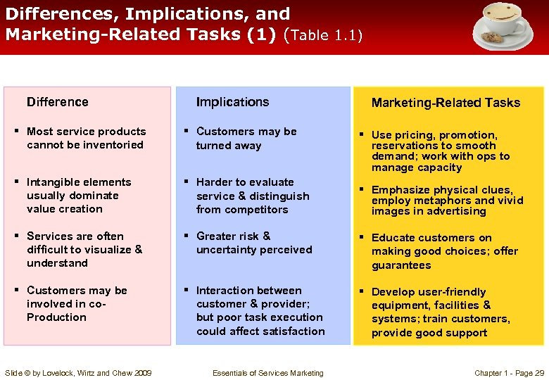 Differences, Implications, and Marketing-Related Tasks (1) (Table 1. 1) Difference Implications Marketing-Related Tasks §