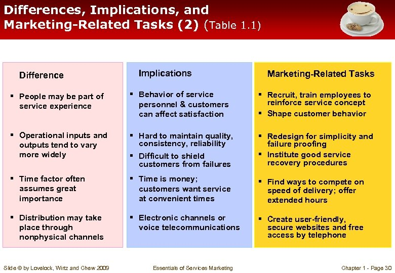 Differences, Implications, and Marketing-Related Tasks (2) (Table 1. 1) Difference Implications Marketing-Related Tasks §