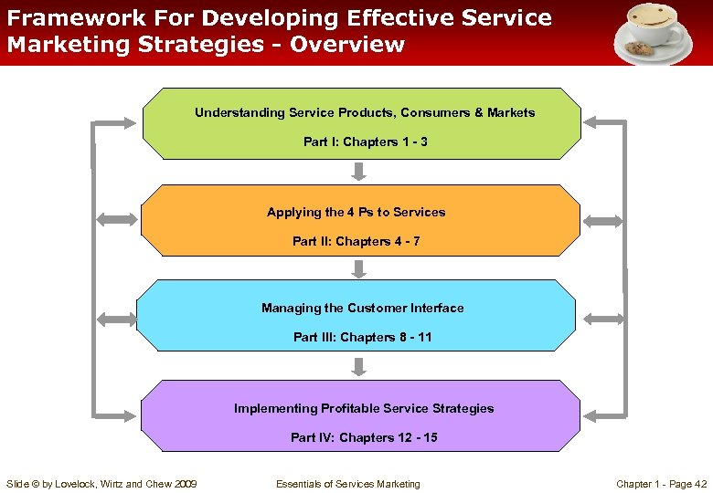Framework For Developing Effective Service Marketing Strategies - Overview Understanding Service Products, Consumers &