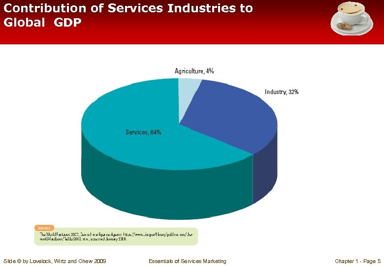 Contribution of Services Industries to Global GDP Slide © by Lovelock, Wirtz and Chew