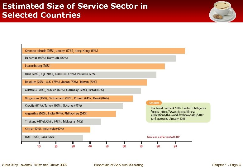 Estimated Size of Service Sector in Selected Countries Slide © by Lovelock, Wirtz and