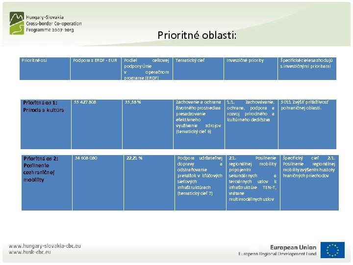 Prioritné oblasti: Prioritné osi Podpora z ERDF - EUR Podiel celkovej podpory Únie v