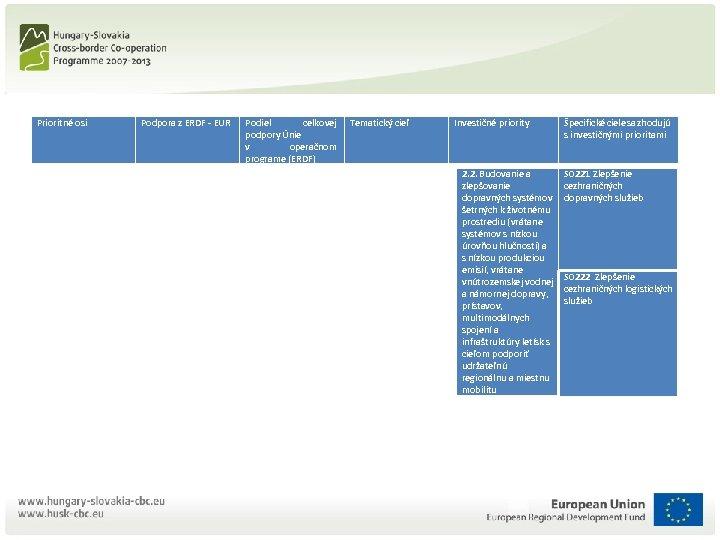 Prioritné osi Podpora z ERDF - EUR Podiel celkovej podpory Únie v operačnom programe