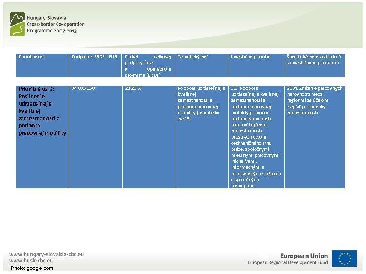 Prioritné osi Podpora z ERDF - EUR 34 608 080 Prioritná os 3: Posilnenie