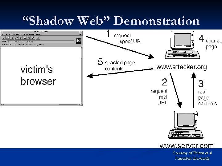 """Shadow Web"" Demonstration Courtesy of Felton et al Princeton University"