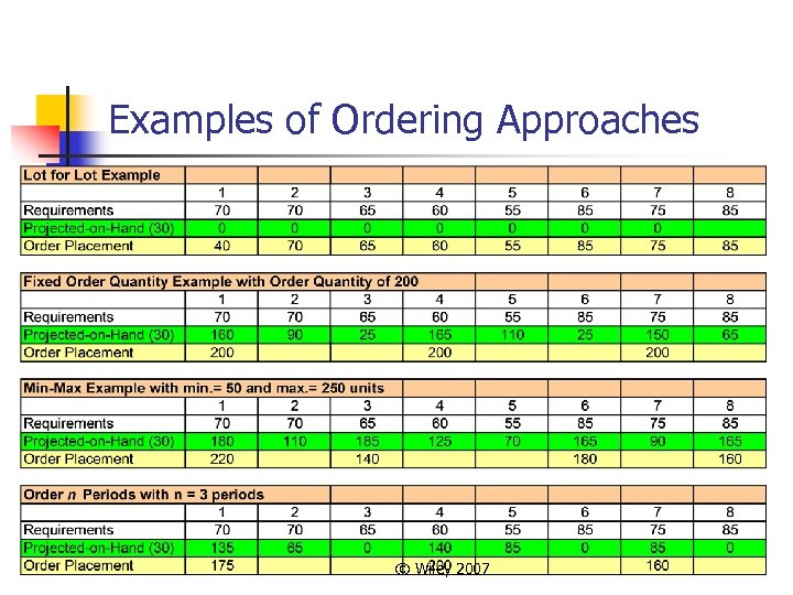 Examples of Ordering Approaches © Wiley 2007