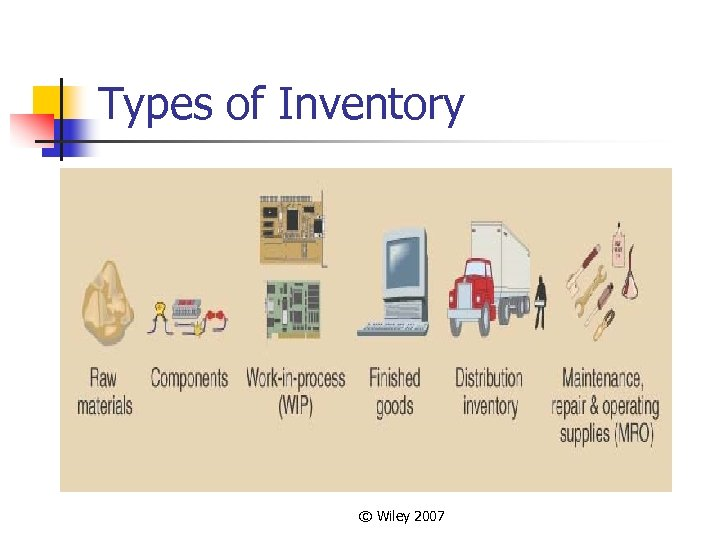 Types of Inventory © Wiley 2007