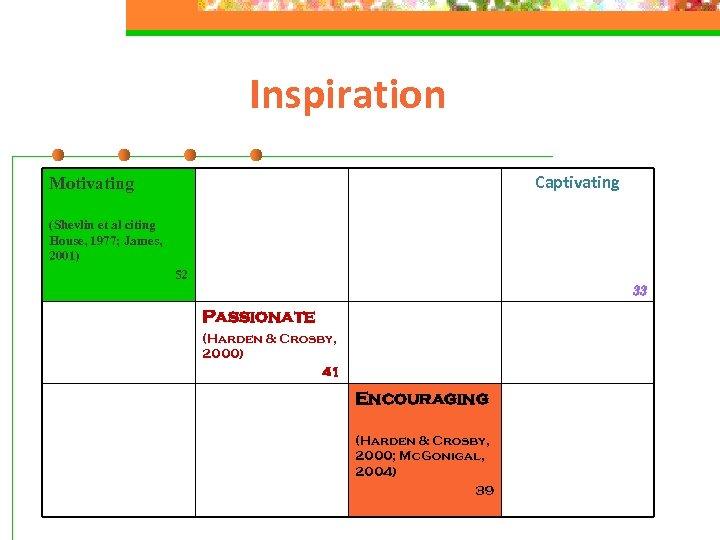 Inspiration Captivating Motivating (Shevlin et al citing House, 1977; James, 2001) 52 33 Passionate
