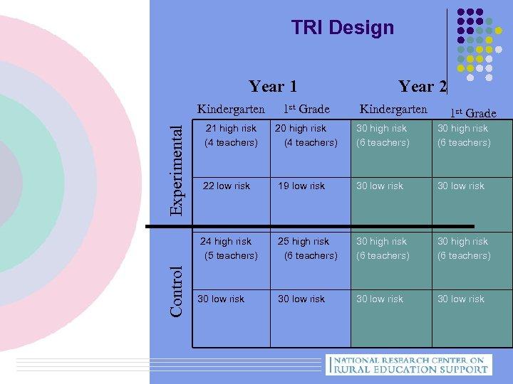 TRI Design Year 1 Year 2 Control 1 st Grade 21 high risk (4