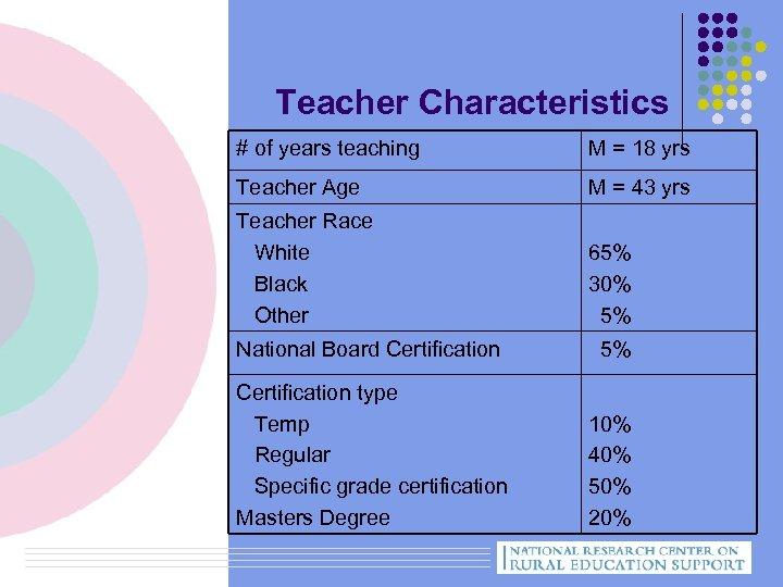 Teacher Characteristics # of years teaching M = 18 yrs Teacher Age M =