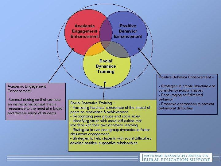 Academic Engagement Enhancement Positive Behavior Enhancement Social Dynamics Training Positive Behavior Enhancement – Academic