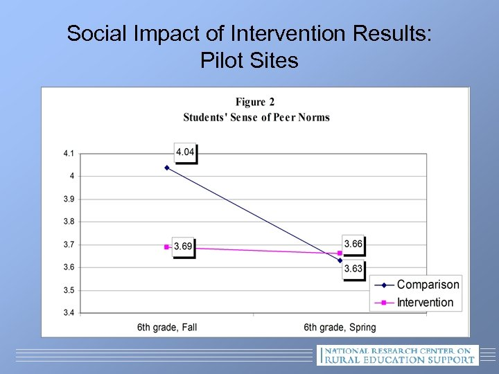 Social Impact of Intervention Results: Pilot Sites