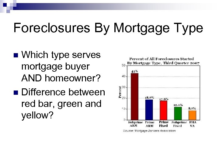 Foreclosures By Mortgage Type Which type serves mortgage buyer AND homeowner? n Difference between