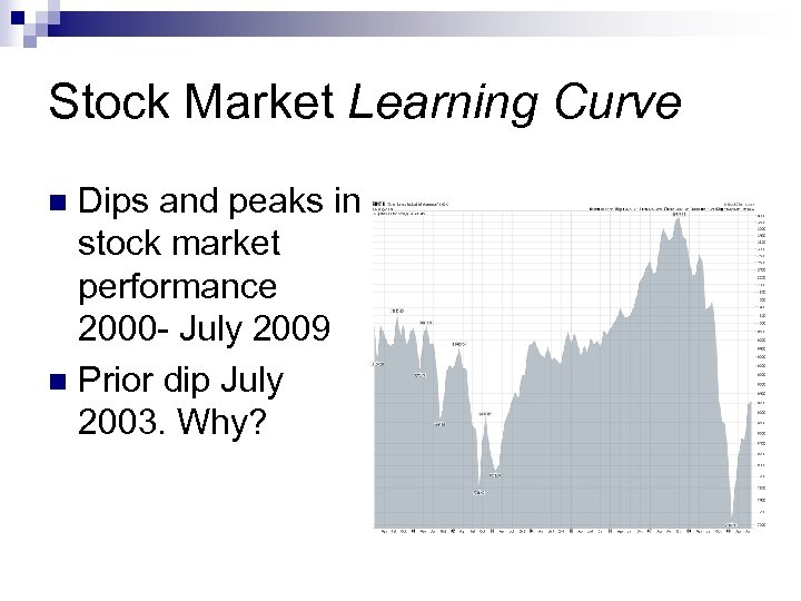 Stock Market Learning Curve Dips and peaks in stock market performance 2000 - July
