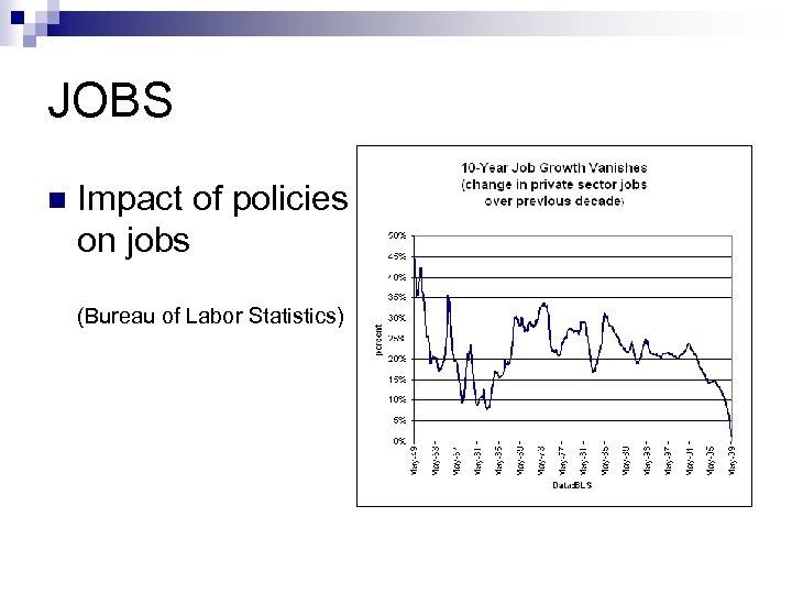 JOBS n Impact of policies on jobs (Bureau of Labor Statistics)
