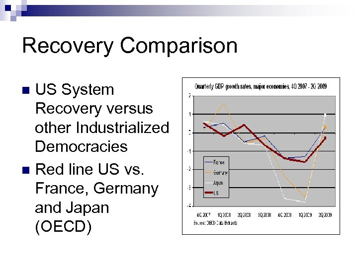 Recovery Comparison US System Recovery versus other Industrialized Democracies n Red line US vs.