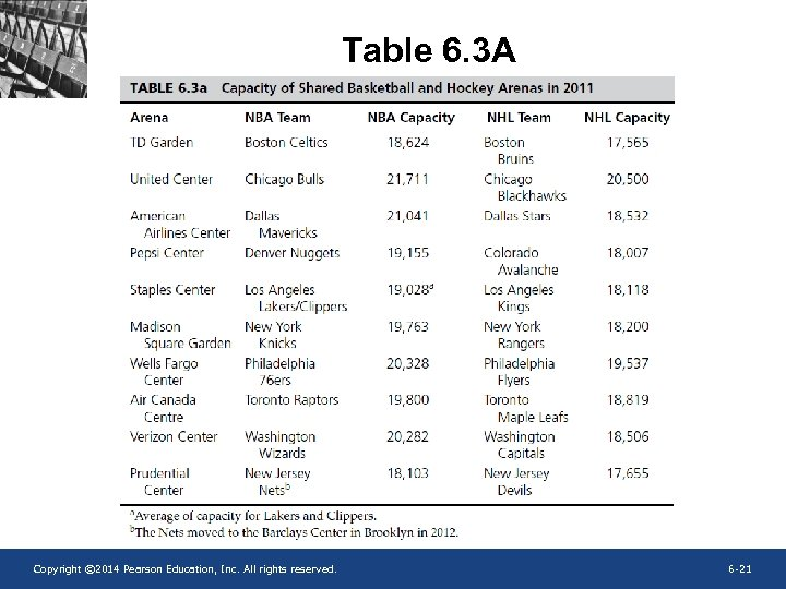 Table 6. 3 A Copyright © 2014 Pearson Education, Inc. All rights reserved. 6
