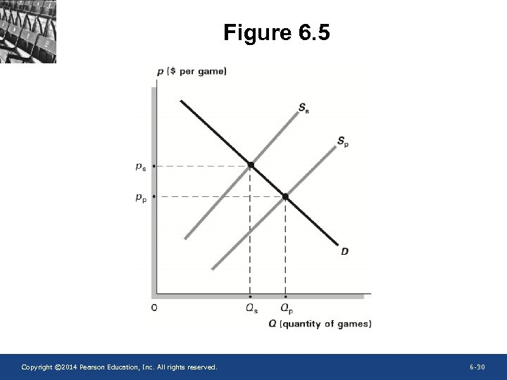 Figure 6. 5 Copyright © 2014 Pearson Education, Inc. All rights reserved. 6 -30