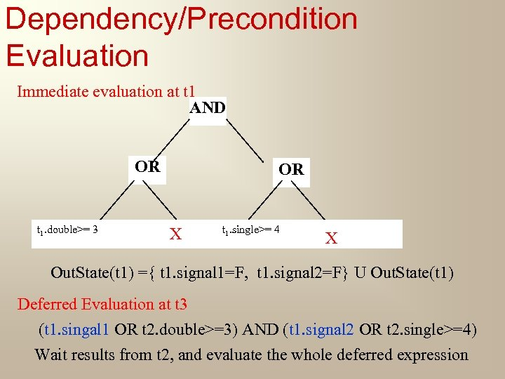 Dependency/Precondition Evaluation Immediate evaluation at t 1 AND OR t 1. double>= 3 OR