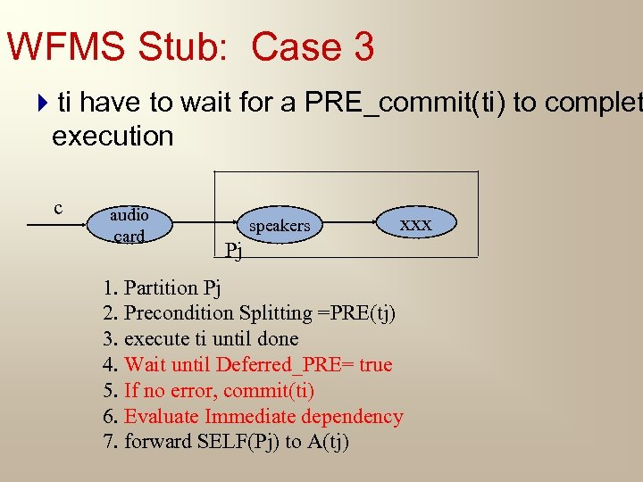 WFMS Stub: Case 3 4 ti have to wait for a PRE_commit(ti) to complet
