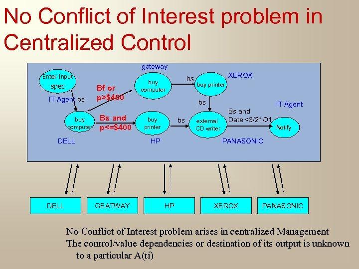 No Conflict of Interest problem in Centralized Control gateway Enter Input spec IT Agent