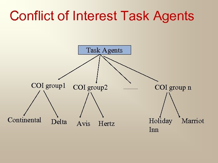 Conflict of Interest Task Agents COI group 1 COI group 2 Continental Delta Avis