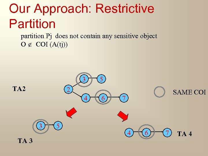 Our Approach: Restrictive Partition partition Pj does not contain any sensitive object O COI