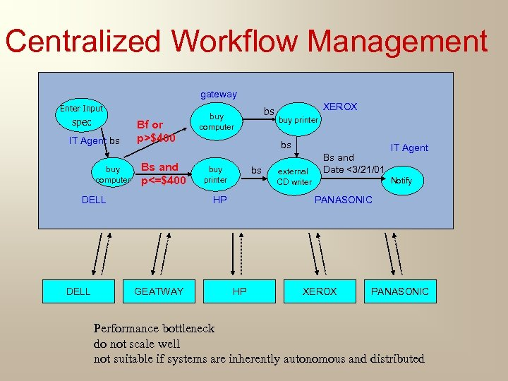 Centralized Workflow Management gateway Enter Input spec IT Agent bs buy computer Bf or