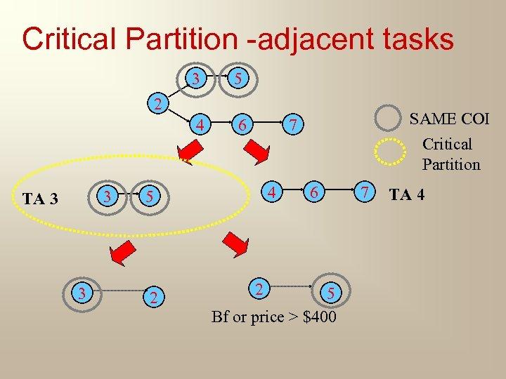 Critical Partition -adjacent tasks 3 5 4 6 2 3 TA 3 3 4