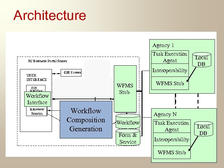 Architecture Agency 1 Task Execution Agent Interoperability WFMS Stub Workflow Interface Workflow Customized Composition