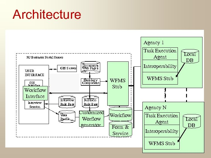 Architecture Agency 1 Task Execution Agent Interoperability WFMS Stub Workflow Interface Customized Worflow generator