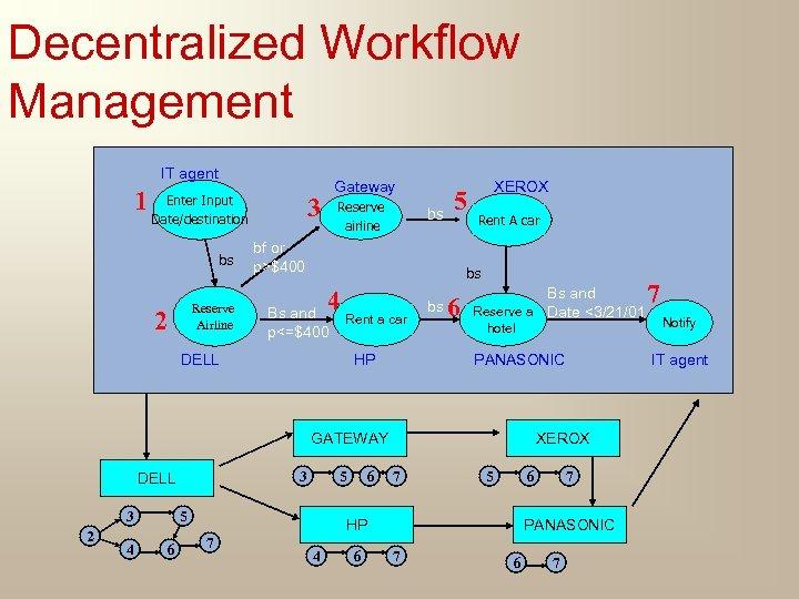 Decentralized Workflow Management IT agent 1 Enter Input Date/destination bs Reserve Airline 2 Gateway