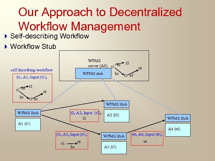 Our Approach to Decentralized Workflow Management 4 Self-describing Workflow 4 Workflow Stub WFMS server