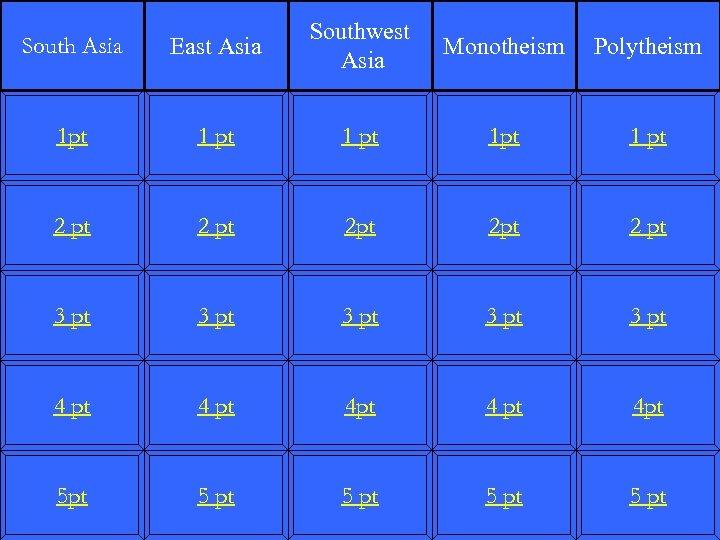 South Asia East Asia Southwest Asia 1 pt 1 pt 2 pt 2 pt
