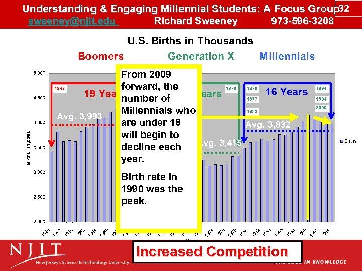 Understanding & Engaging Millennial Students: A Focus Group 32 sweeney@njit. edu Richard Sweeney 973
