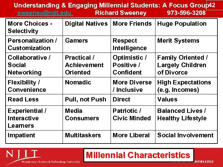 Understanding & Engaging Millennial Students: A Focus Group 42 sweeney@njit. edu Richard Sweeney 973