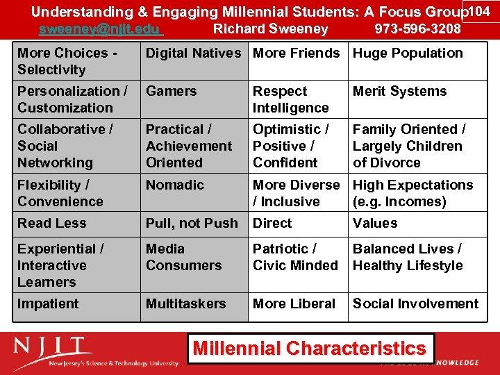 Understanding & Engaging Millennial Students: A Focus Group 104 sweeney@njit. edu Richard Sweeney 973
