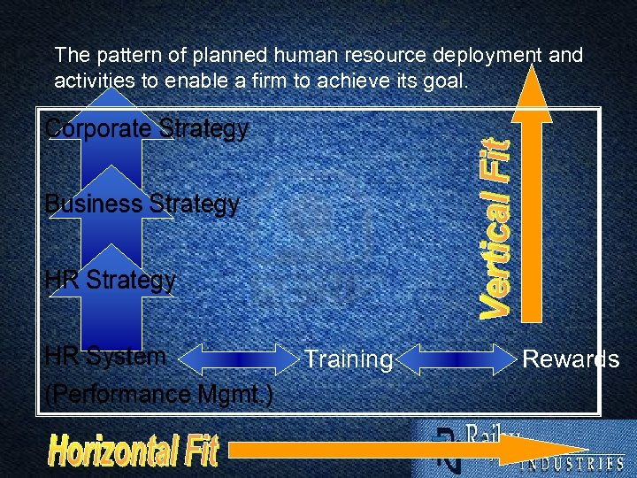 The pattern of planned human resource deployment and activities to enable a firm to