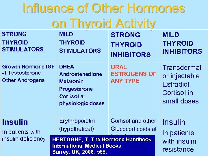 Influence of Other Hormones on Thyroid Activity STRONG THYROID STIMULATORS MILD THYROID STIMULATORS Growth