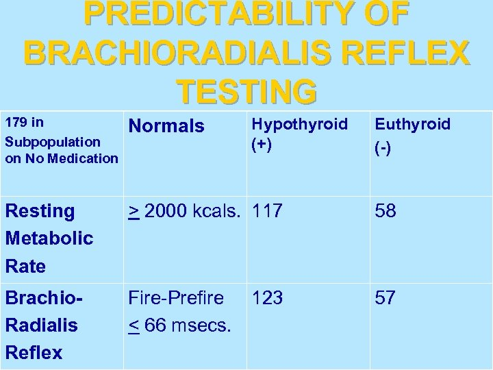 PREDICTABILITY OF BRACHIORADIALIS REFLEX TESTING 179 in Subpopulation on No Medication Normals Resting Metabolic