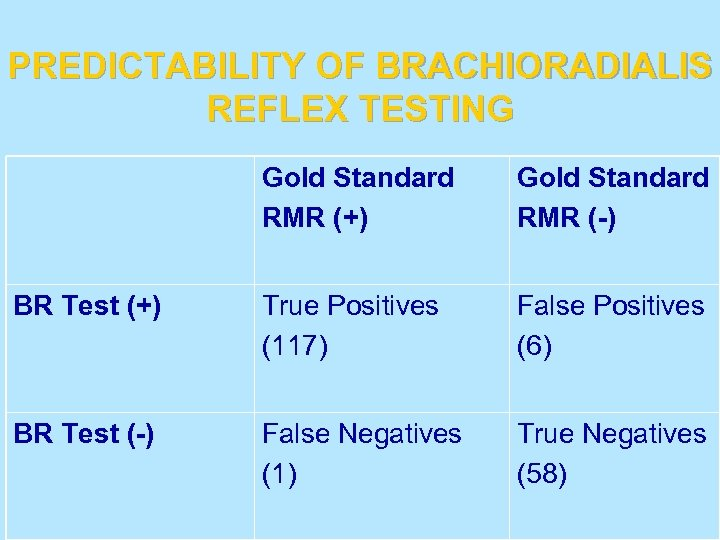 PREDICTABILITY OF BRACHIORADIALIS REFLEX TESTING Gold Standard RMR (+) Gold Standard RMR (-) BR